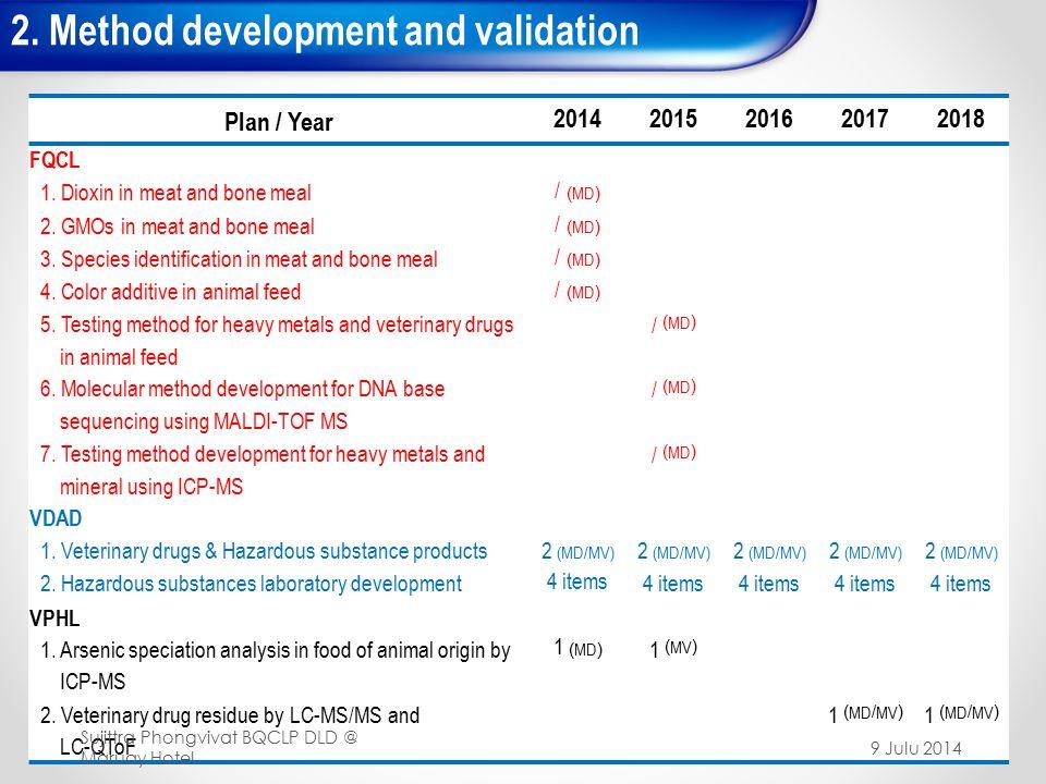 2. Method development and validation