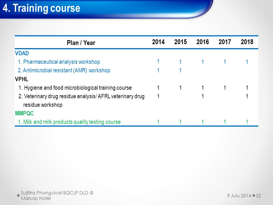 4. Training course Plan / Year 2014 2015 2016 2017 2018 VDAD