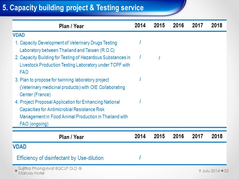 5. Capacity building project & Testing service
