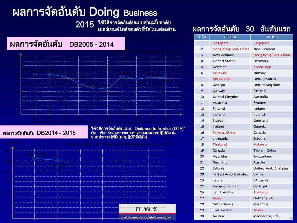 ผลการจัดอันดับ Doing Business 2015