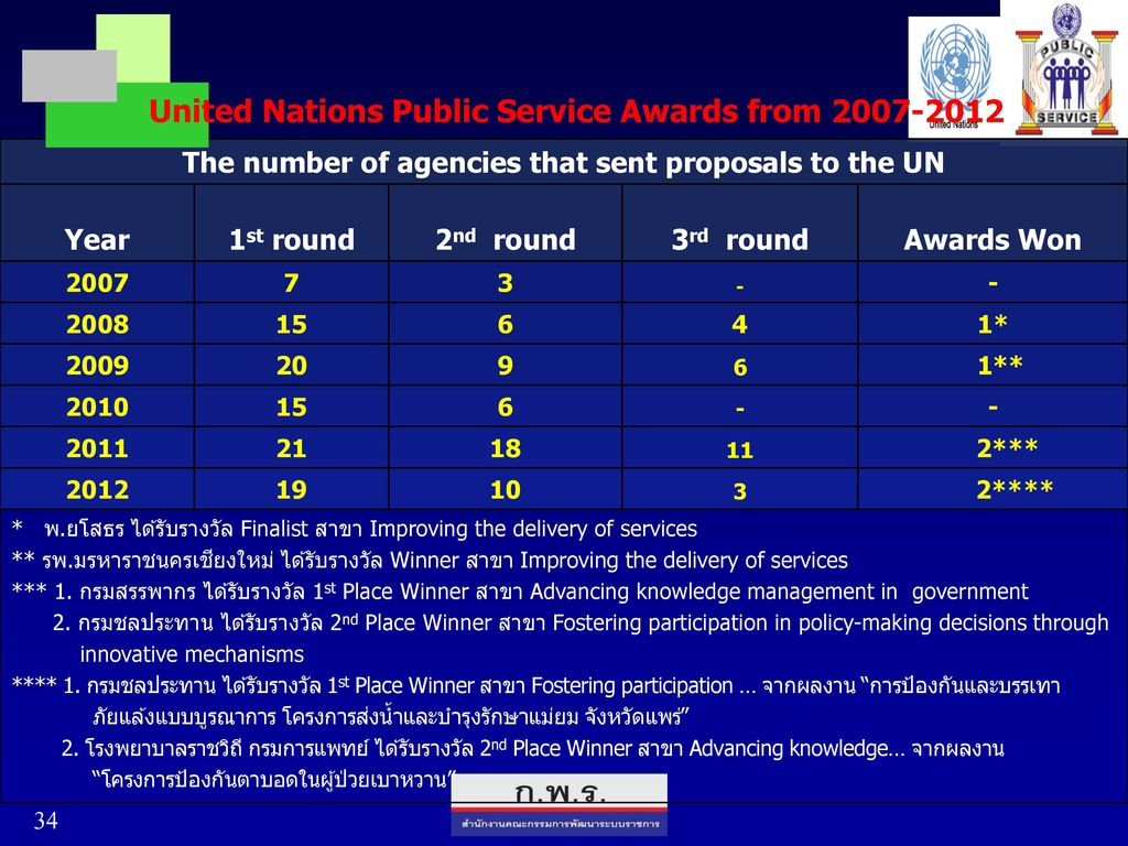 The number of agencies that sent proposals to the UN