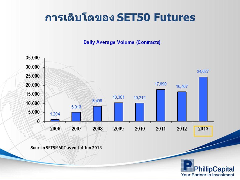 การเติบโตของ SET50 Futures
