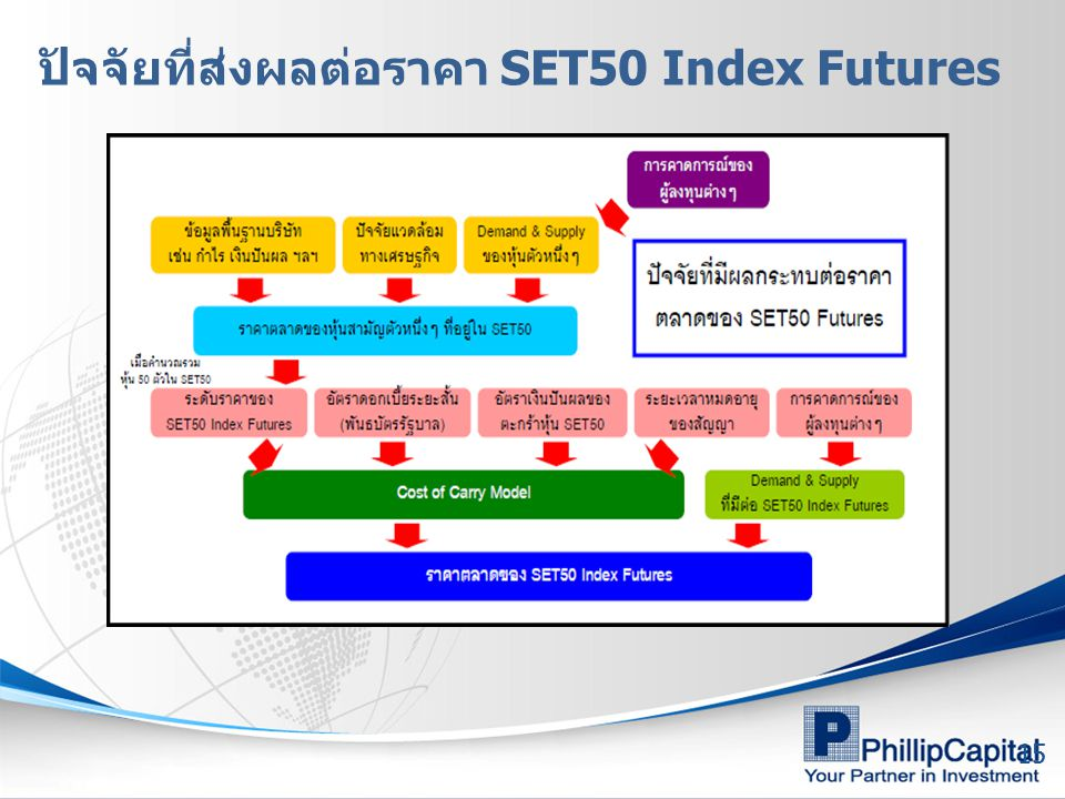 ปัจจัยที่ส่งผลต่อราคา SET50 Index Futures