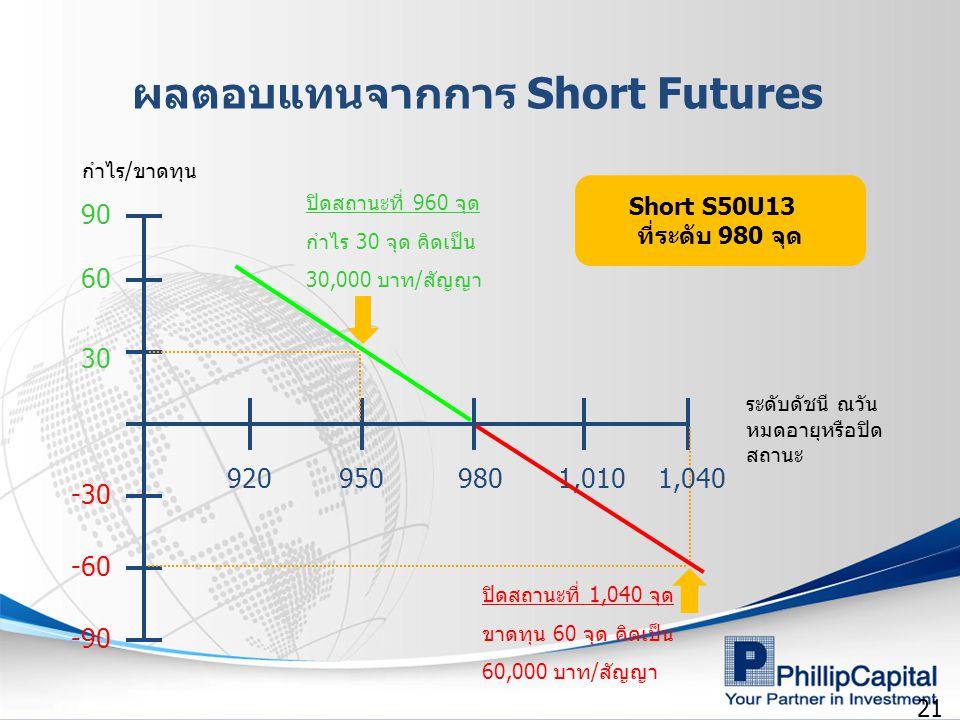 ผลตอบแทนจากการ Short Futures