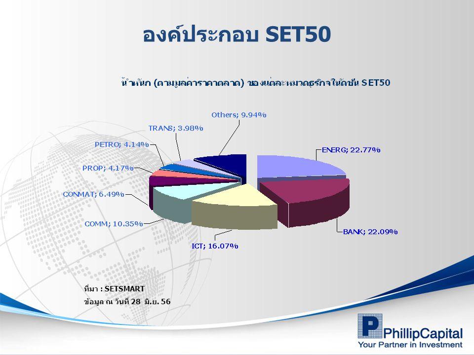 องค์ประกอบ SET50 ที่มา : SETSMART ข้อมูล ณ วันที่ 28 มิ.ย. 56