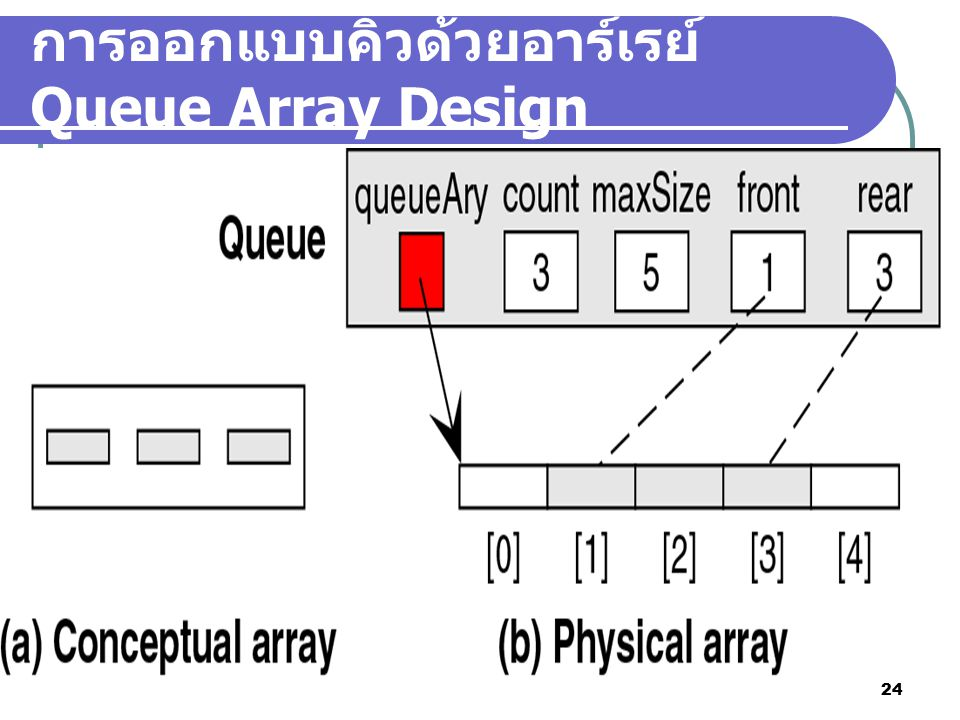 การออกแบบคิวด้วยอาร์เรย์ Queue Array Design