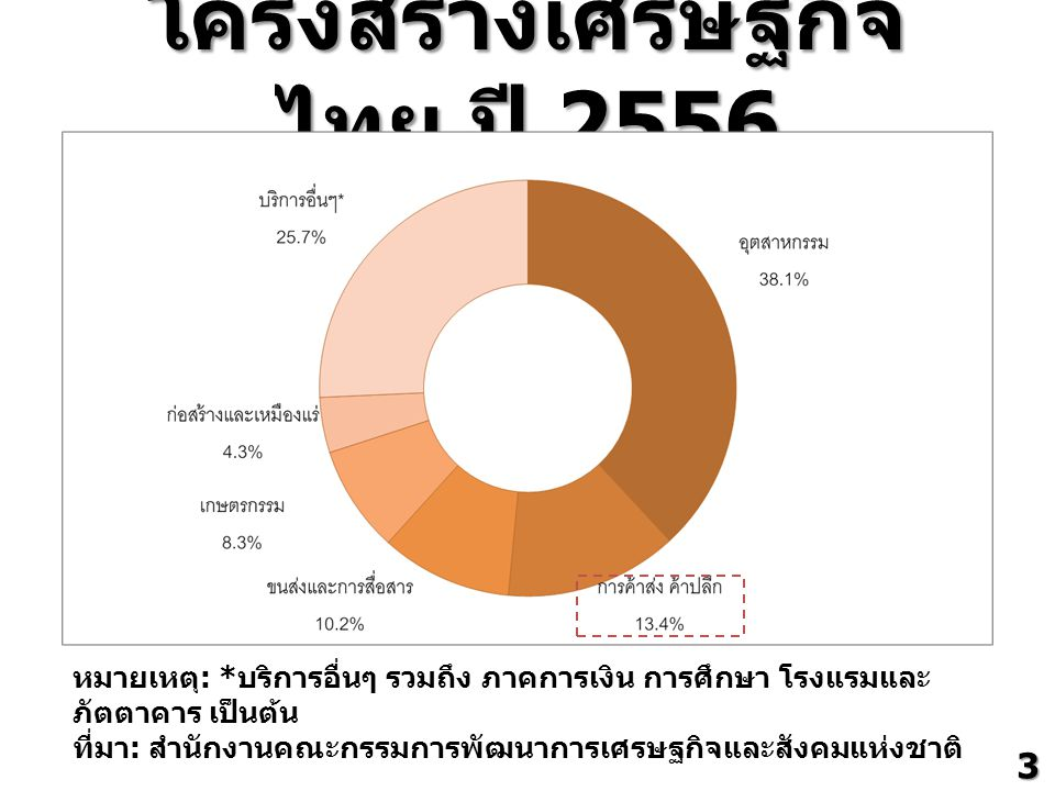 โครงสร้างเศรษฐกิจไทย ปี 2556
