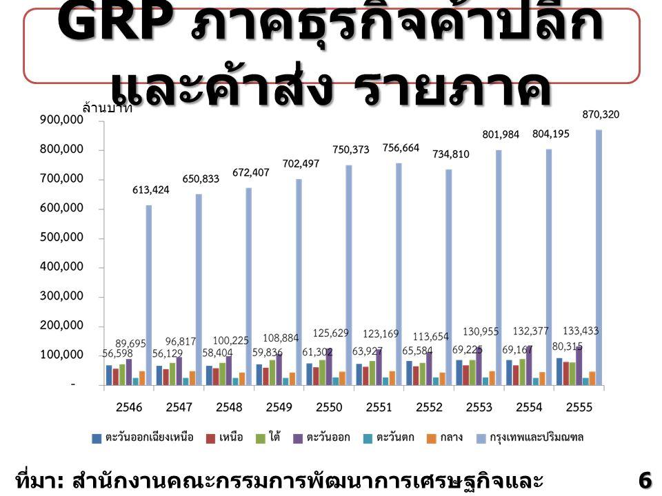 GRP ภาคธุรกิจค้าปลีกและค้าส่ง รายภาค