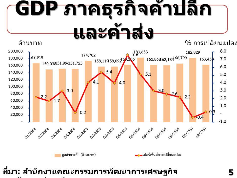 GDP ภาคธุรกิจค้าปลีกและค้าส่ง