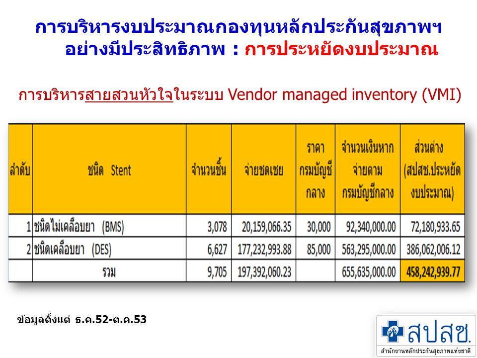 การบริหารสายสวนหัวใจในระบบ Vendor managed inventory (VMI)