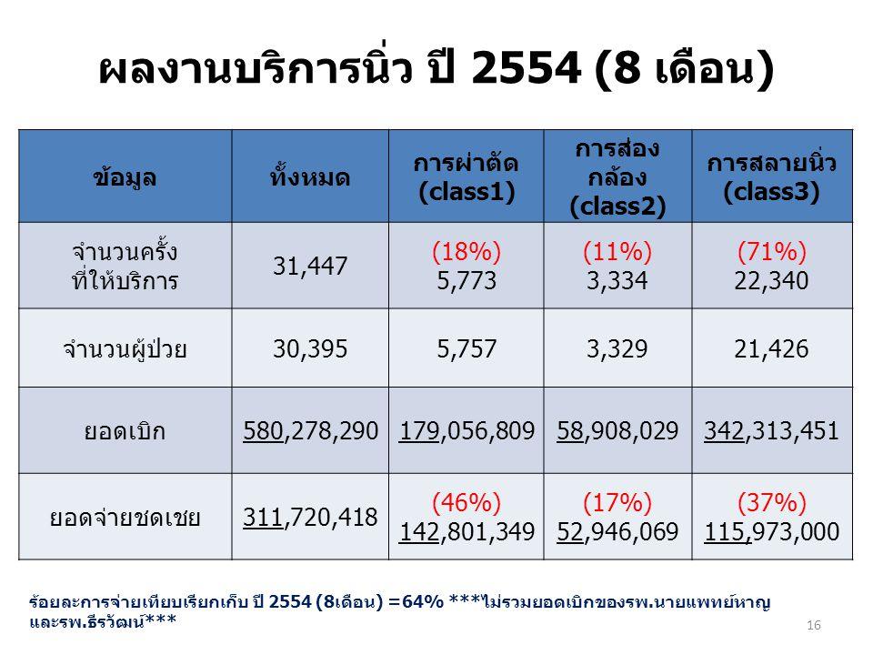 ผลงานบริการนิ่ว ปี 2554 (8 เดือน)