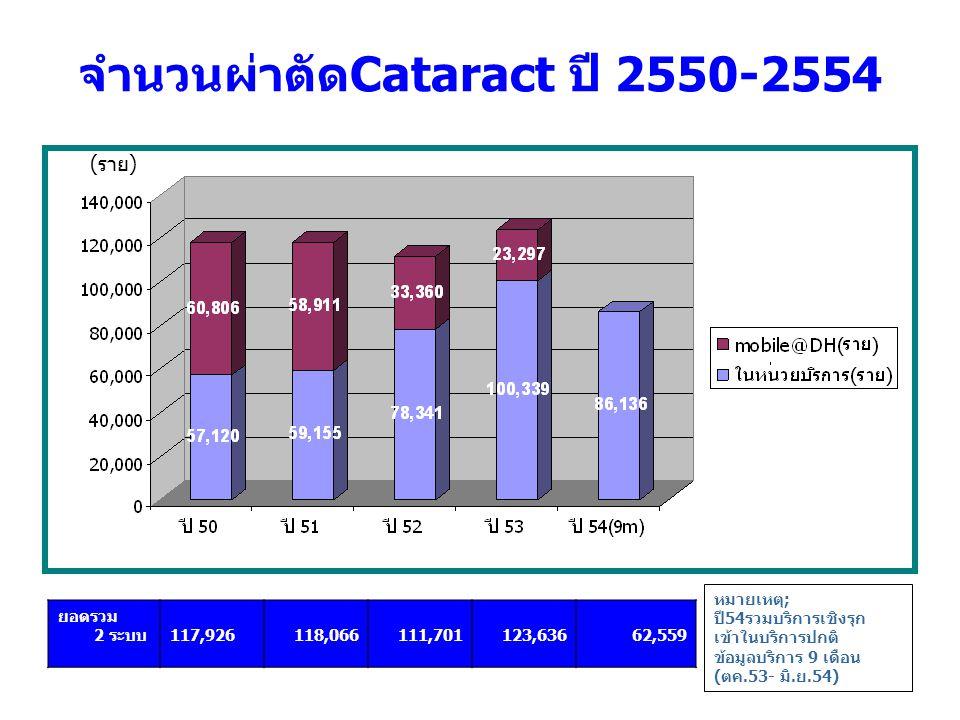 จำนวนผ่าตัดCataract ปี 2550-2554
