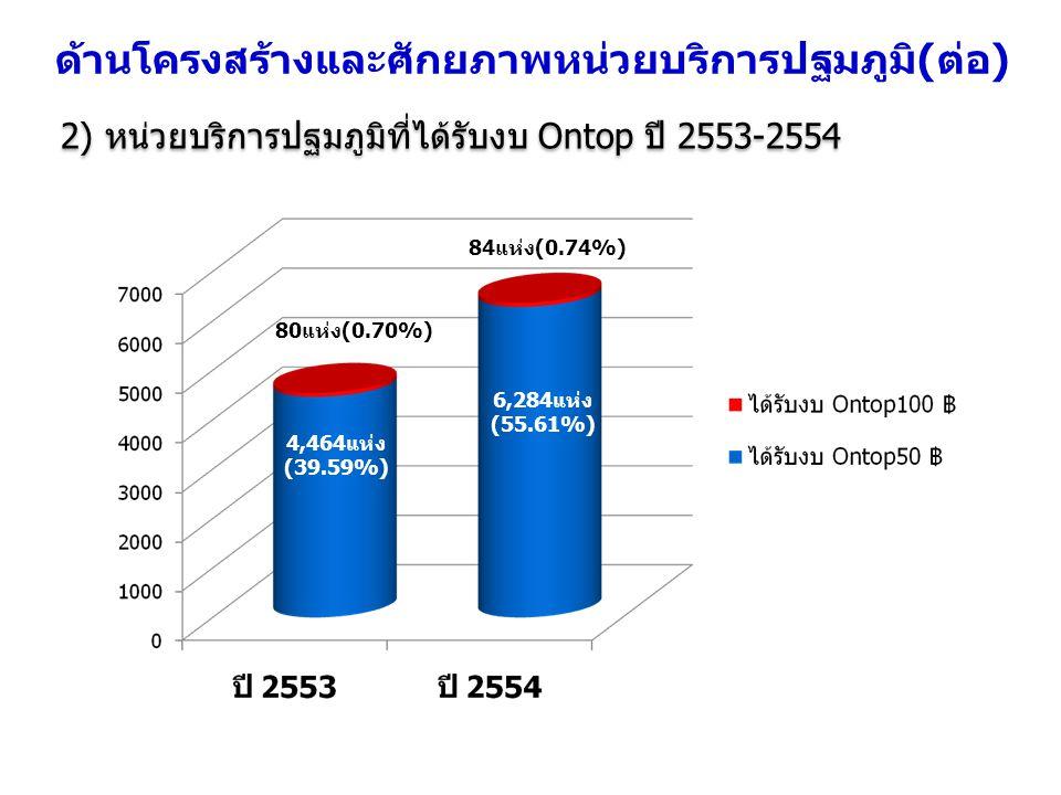 2) หน่วยบริการปฐมภูมิที่ได้รับงบ Ontop ปี 2553-2554