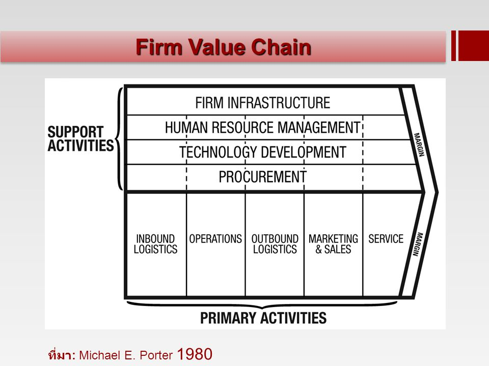 Firm Value Chain ที่มา: Michael E. Porter 1980