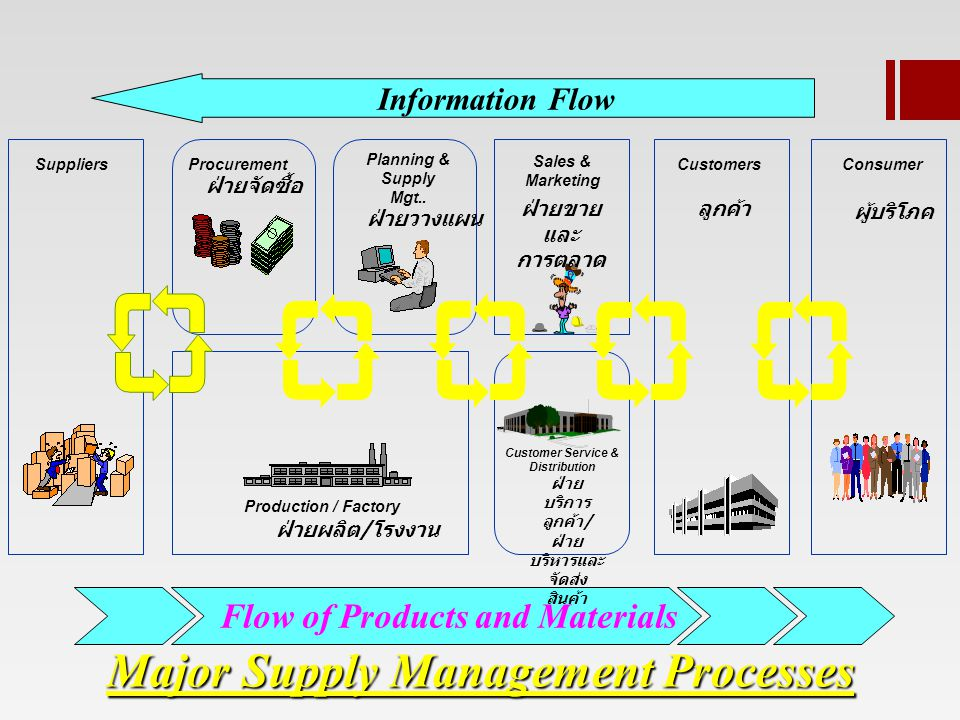 Major Supply Management Processes Flow of Products and Materials