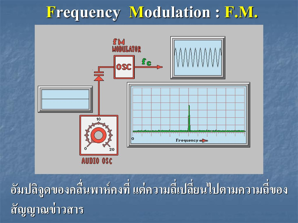 Frequency Modulation : F.M.