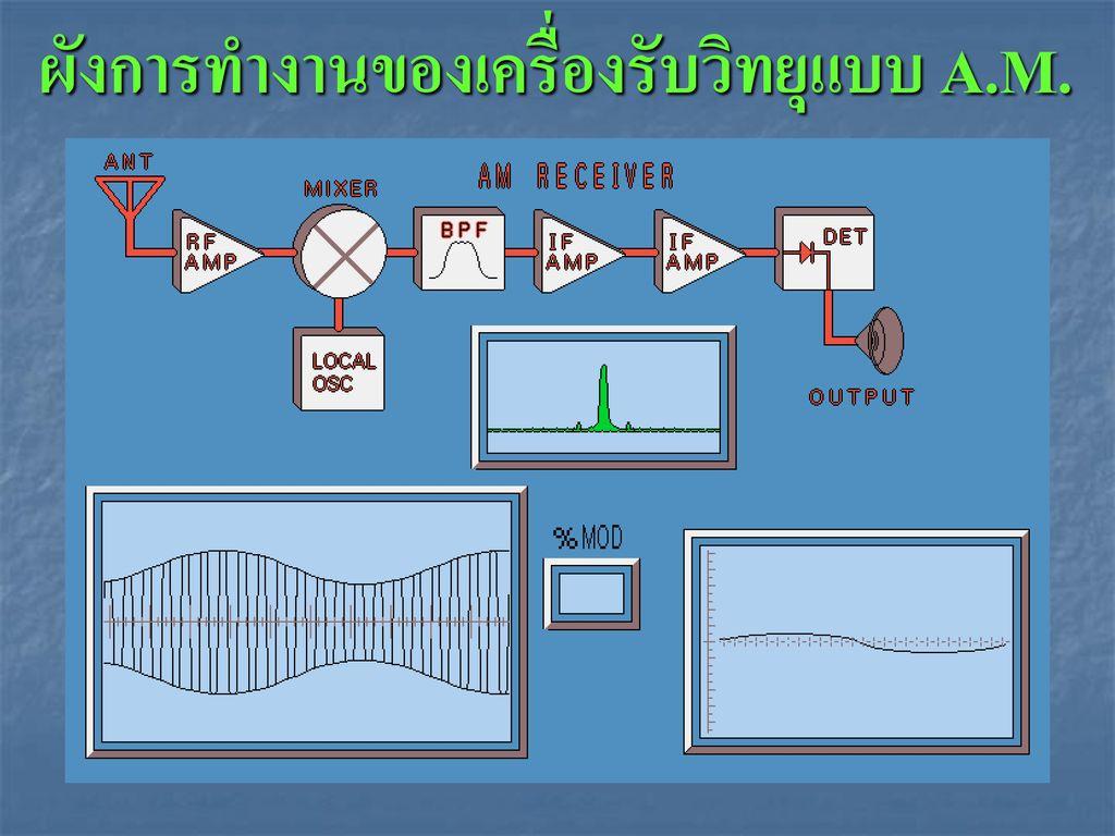 ผังการทำงานของเครื่องรับวิทยุแบบ A.M.