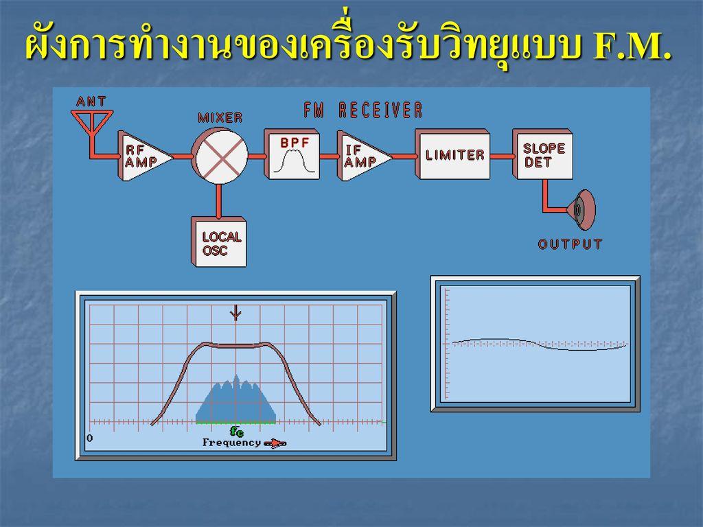 ผังการทำงานของเครื่องรับวิทยุแบบ F.M.