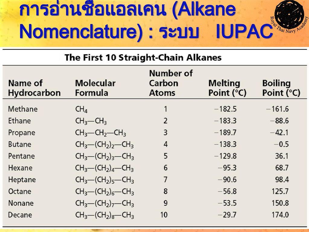 การอ่านชื่อแอลเคน (Alkane Nomenclature) : ระบบ IUPAC