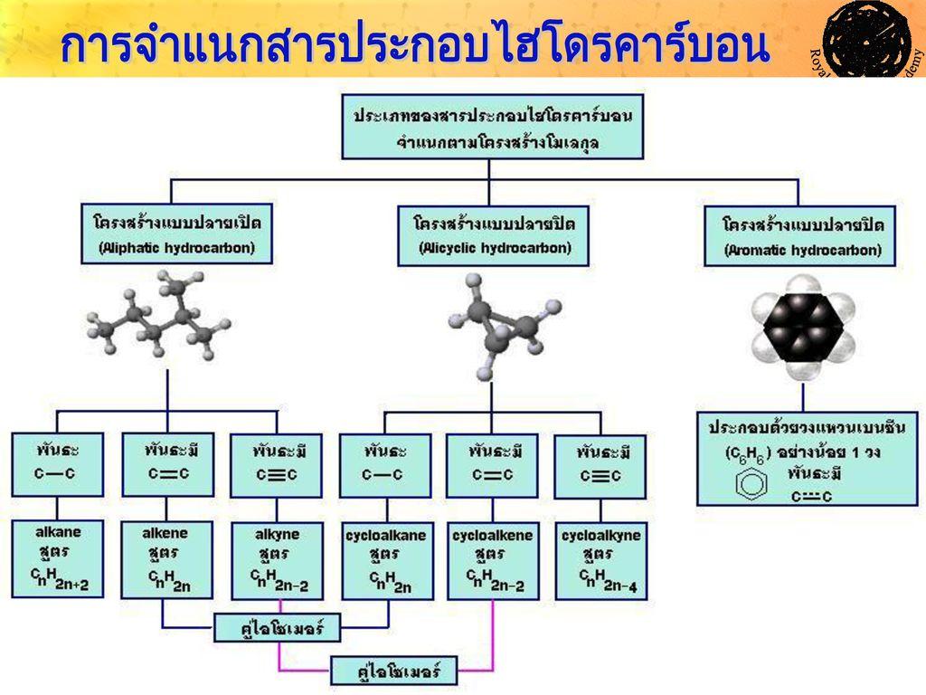 การจำแนกสารประกอบไฮโดรคาร์บอน