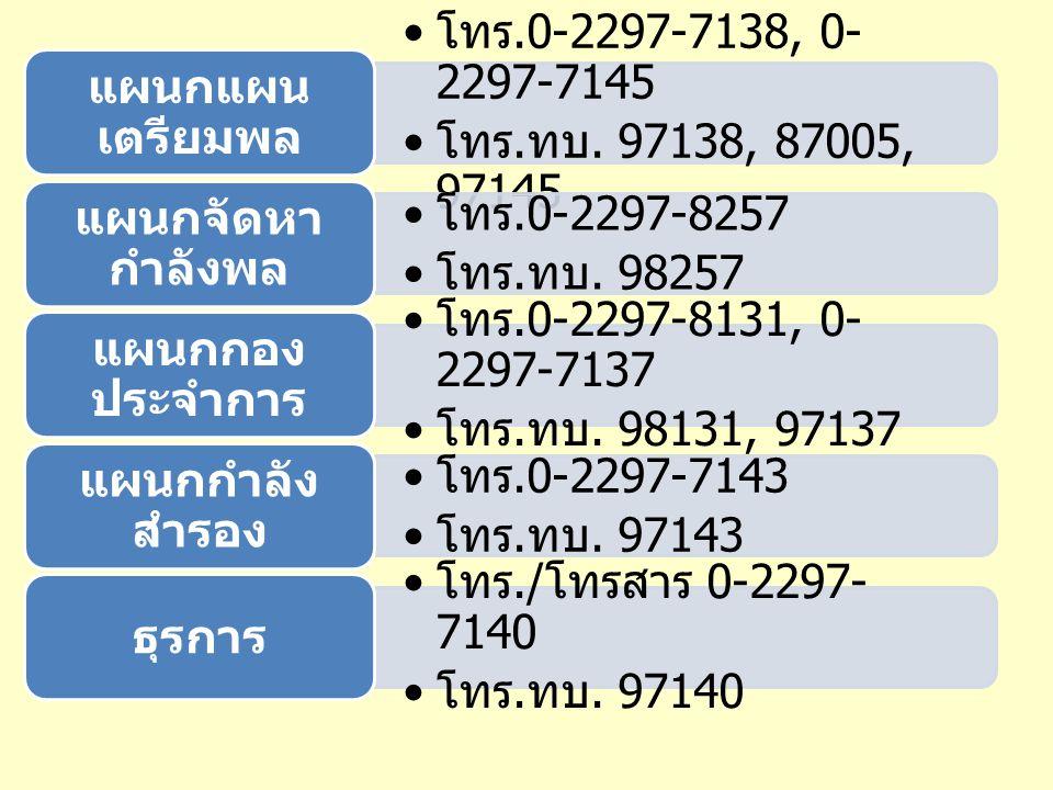 โทร.0-2297-7138, 0-2297-7145 โทร.ทบ. 97138, 87005, 97145. แผนกแผนเตรียมพล. โทร.0-2297-8257. โทร.ทบ. 98257.