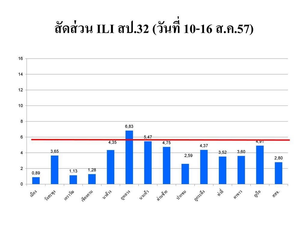 สัดส่วน ILI สป.32 (วันที่ 10-16 ส.ค.57)