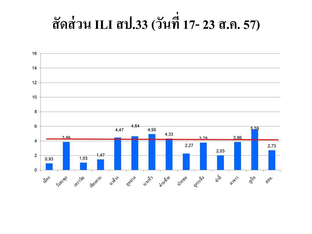สัดส่วน ILI สป.33 (วันที่ 17- 23 ส.ค. 57)