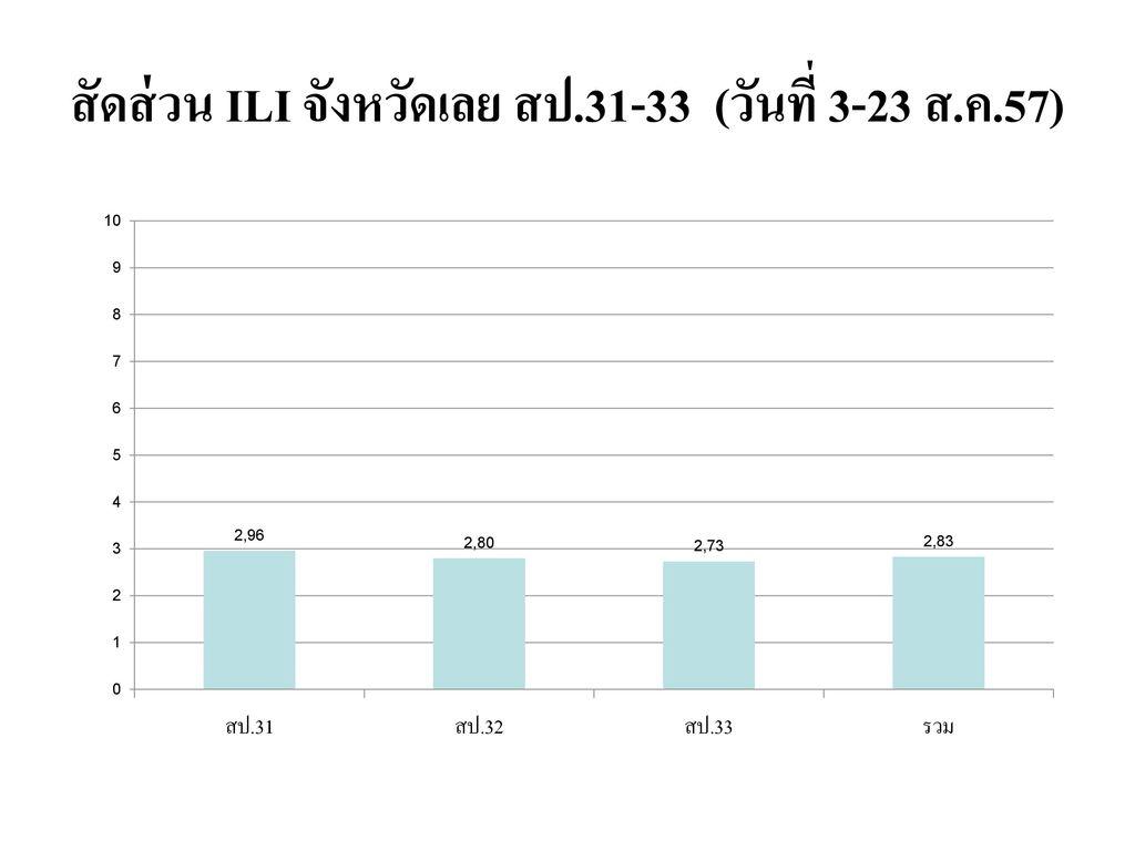 สัดส่วน ILI จังหวัดเลย สป.31-33 (วันที่ 3-23 ส.ค.57)