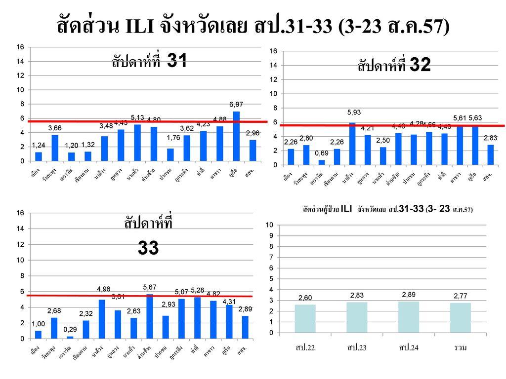 สัดส่วน ILI จังหวัดเลย สป.31-33 (3-23 ส.ค.57)
