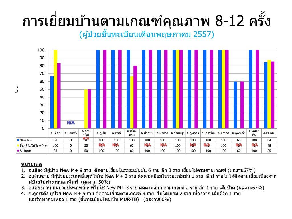 การเยี่ยมบ้านตามเกณฑ์คุณภาพ 8-12 ครั้ง (ผู้ป่วยขึ้นทะเบียนเดือนพฤษภาคม 2557)