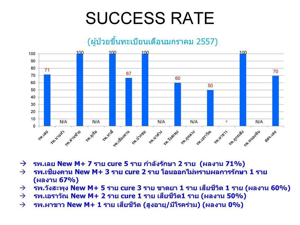 SUCCESS RATE (ผู้ป่วยขึ้นทะเบียนเดือนมกราคม 2557)