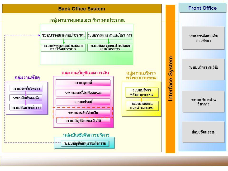 ขอบเขตของงาน Interface System Front Office Back Office System