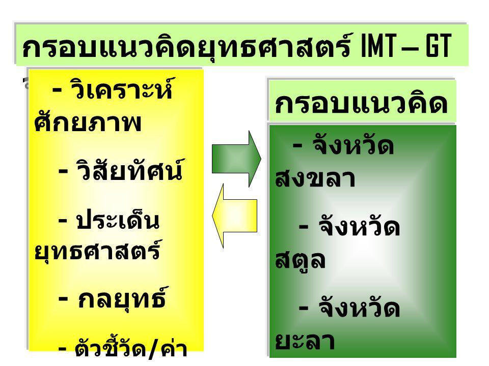 กรอบแนวคิดยุทธศาสตร์ IMT – GT จชต. (5 ปี)
