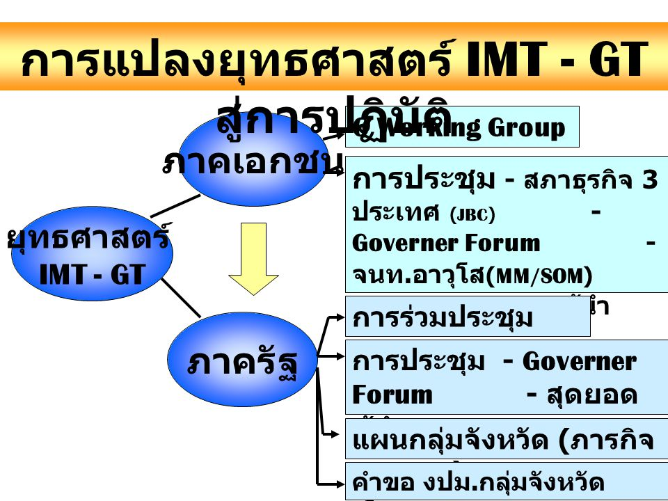 การแปลงยุทธศาสตร์ IMT - GT สู่การปฏิบัติ