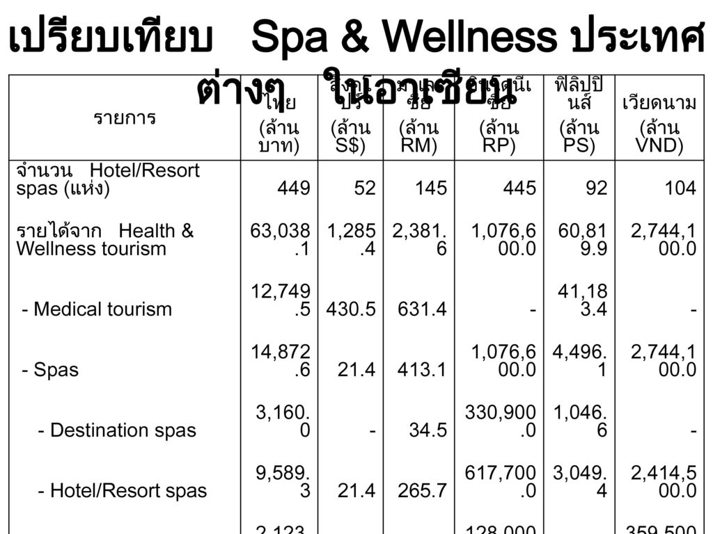 เปรียบเทียบ Spa & Wellness ประเทศต่างๆ ในอาเซียน