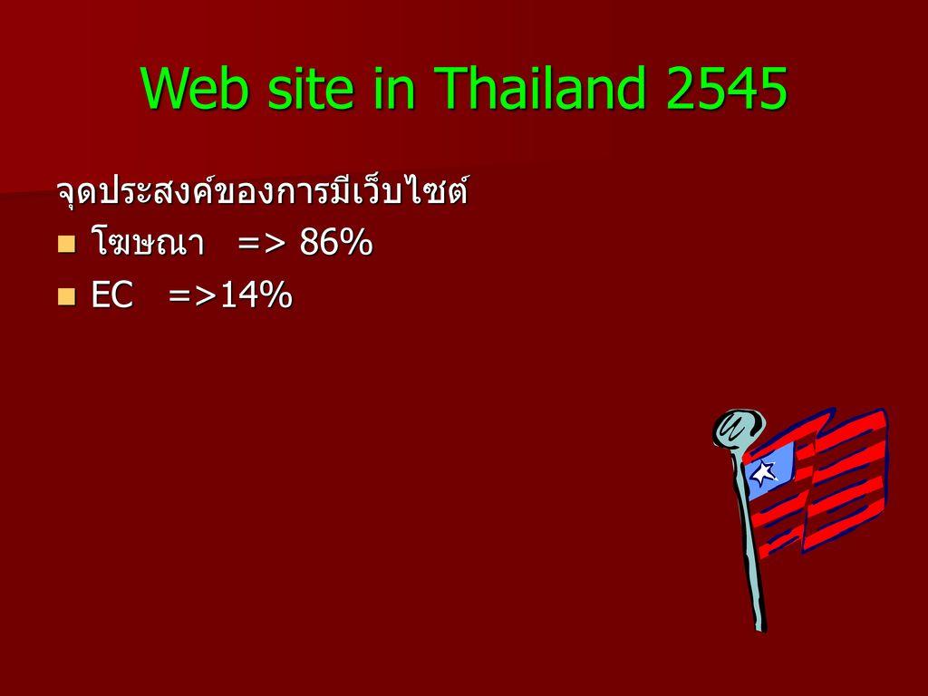 Web site in Thailand 2545 จุดประสงค์ของการมีเว็บไซต์ โฆษณา => 86%