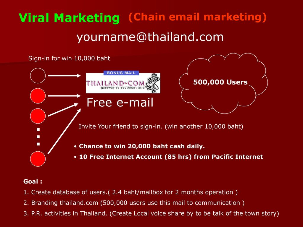 (Chain email marketing)