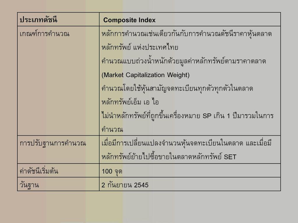 ประเภทดัชนี Composite Index. เกณฑ์การคำนวณ. หลักการคำนวณเช่นเดียวกันกับการคำนวณดัชนีราคาหุ้นตลาดหลักทรัพย์ แห่งประเทศไทย.