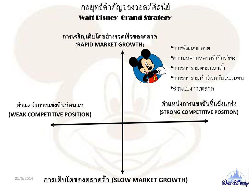 กลยุทธ์สำคัญของวอลต์ดิสนีย์ Walt Disney Grand Strategy