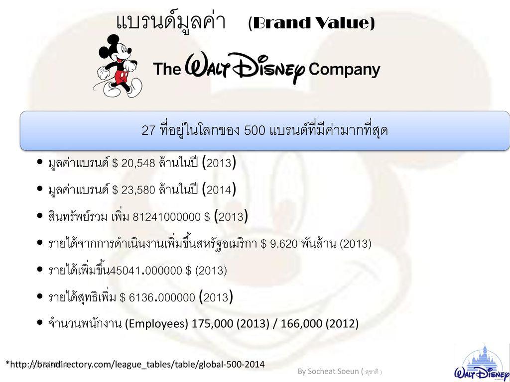 แบรนด์มูลค่า (Brand Value)