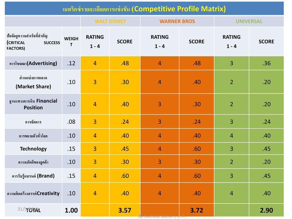 เมทริกซ์รายละเอียดการแข่งขัน (Competitive Profile Matrix)