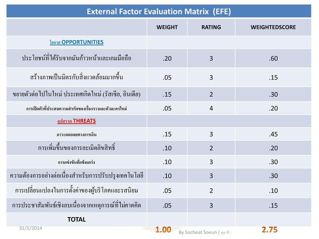 External Factor Evaluation Matrix (EFE) 1.00 2.75