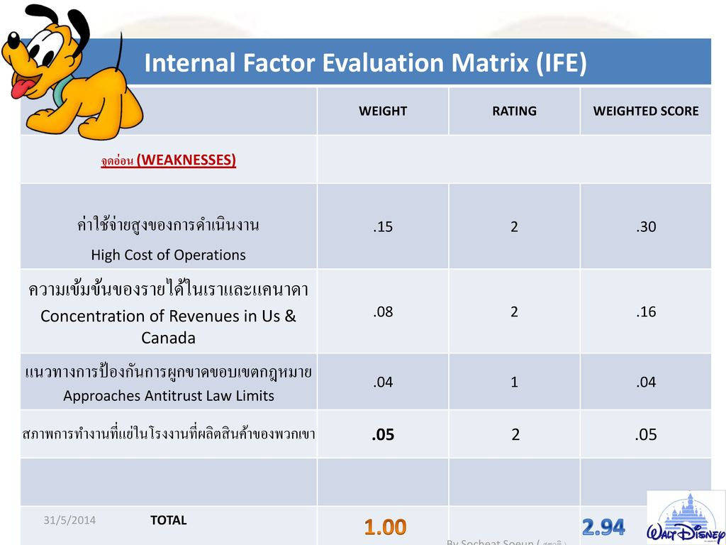 Internal Factor Evaluation Matrix (IFE)