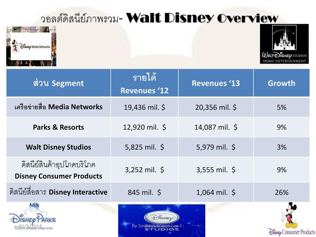 เครือข่ายสื่อ Media Networks Disney Consumer Products