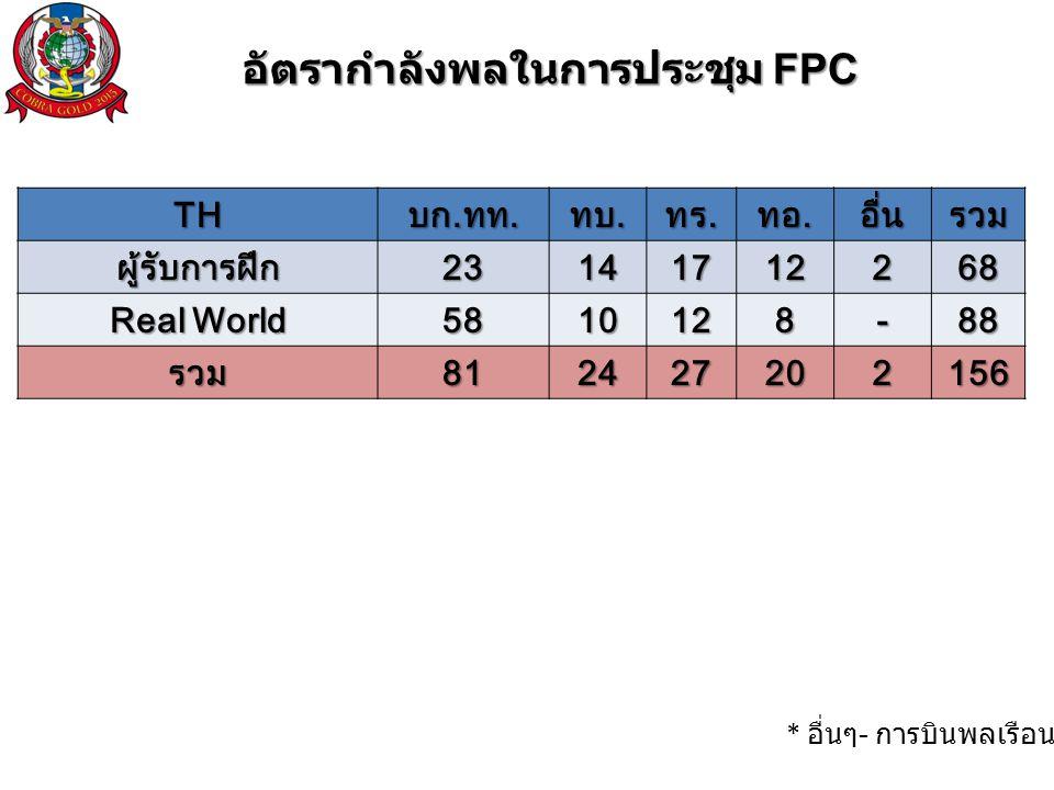 อัตรากำลังพลในการประชุม FPC