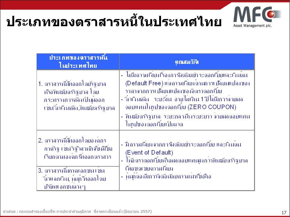 ประเภทของตราสารหนี้ในประเทศไทย