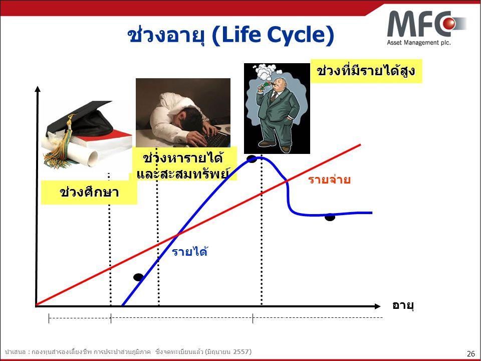 ช่วงอายุ (Life Cycle) ช่วงที่มีรายได้สูง ช่วงหารายได้ และสะสมทรัพย์