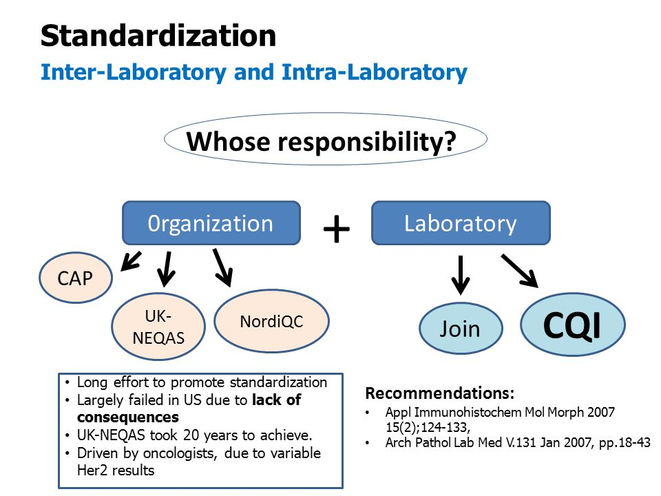 + CQI Standardization Whose responsibility 0rganization Laboratory