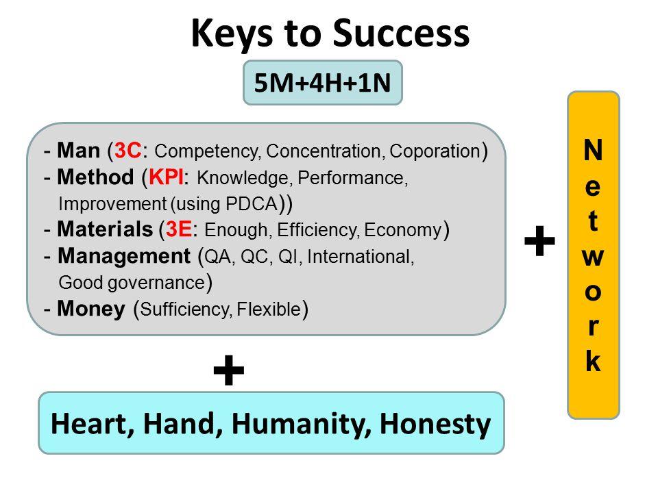 Heart, Hand, Humanity, Honesty