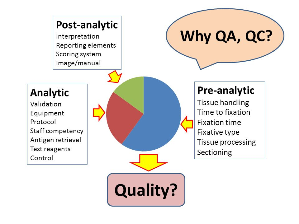 Quality Why QA, QC Post-analytic Pre-analytic Analytic